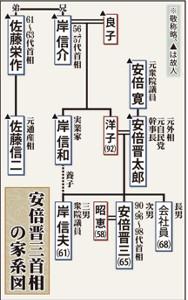 安倍晋三首相の家系図