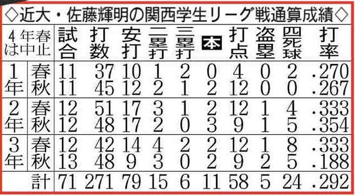 近大・佐藤輝明の関西学生リーグ戦通算成績