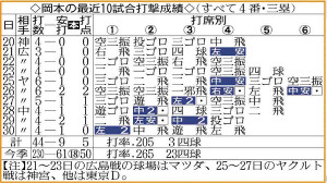 岡本の最近10試合打撃成績