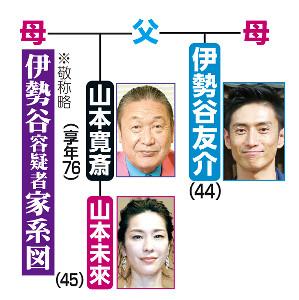 伊勢谷友介容疑者家系図