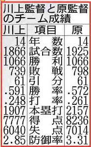 川上監督と原監督のチーム成績