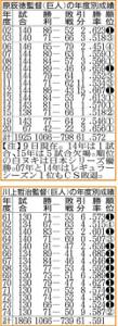 原監督と川上監督の年度別成績