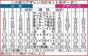 大坂VSアザレンカのセット別データ