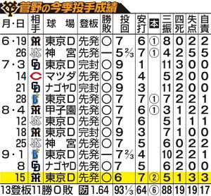 菅野の今季投手成績