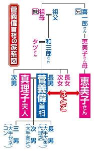 菅義偉首相の家系図