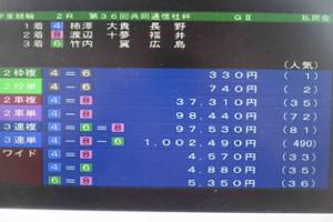共同通信社杯開催の伊東2日目の2Rで100万円の配当を示す(伊東競輪ダイジェストから)