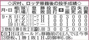 沢村のロッテ移籍後の投手成績
