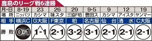 鹿島のリーグ戦6連勝