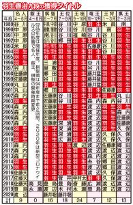 羽生善治九段の獲得タイトル