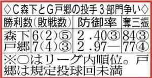 広島・森下と巨人・戸郷の投手3部門争い
