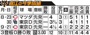 直江の今季成績