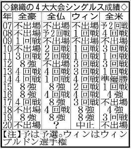 錦織圭の4大大会シングルス成績