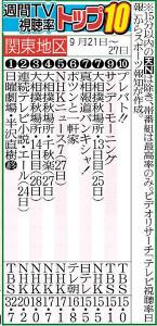 週刊TV視聴率トップ10