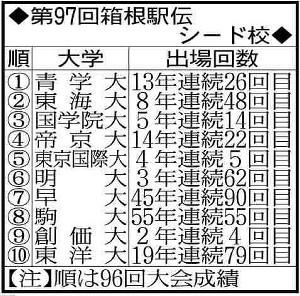 第97回箱根駅伝シード校