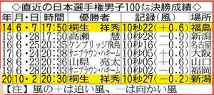 直近の日本選手権男子100メートル決勝成績