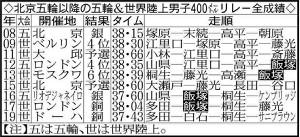 北京五輪以降の五輪&世界陸上男子400メートルリレー全成績