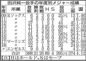 田沢純一の年度別メジャー成績