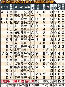 1966年堀内恒夫(巨人)の開幕13連勝