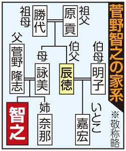 菅野智之の家系