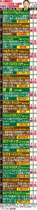 村上春樹さんノーベル文学賞「15連敗」の相手と受賞前評価