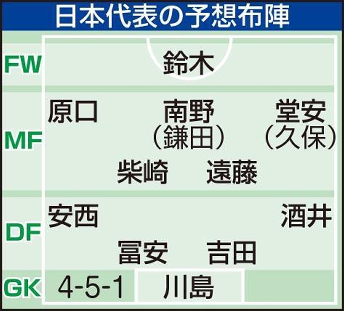 日本代表の予想布陣