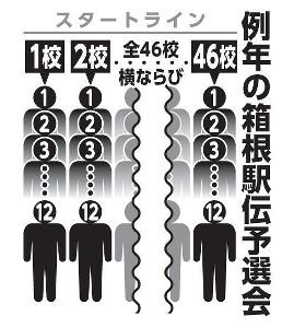 例年の箱根駅伝予選会