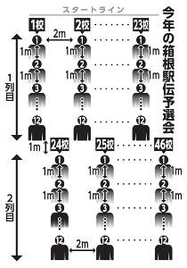 今年の箱根駅伝予選会