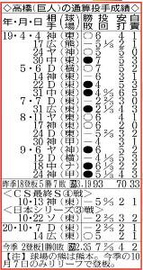 巨人・高橋の通算投手成績