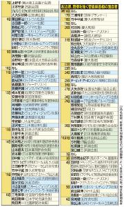 政治家、官僚を除く菅義偉首相の面会者