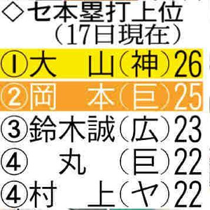 セ・リーグ本塁打上位(17日現在)