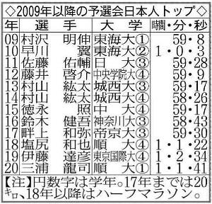 2009年以降の予選会日本人トップ