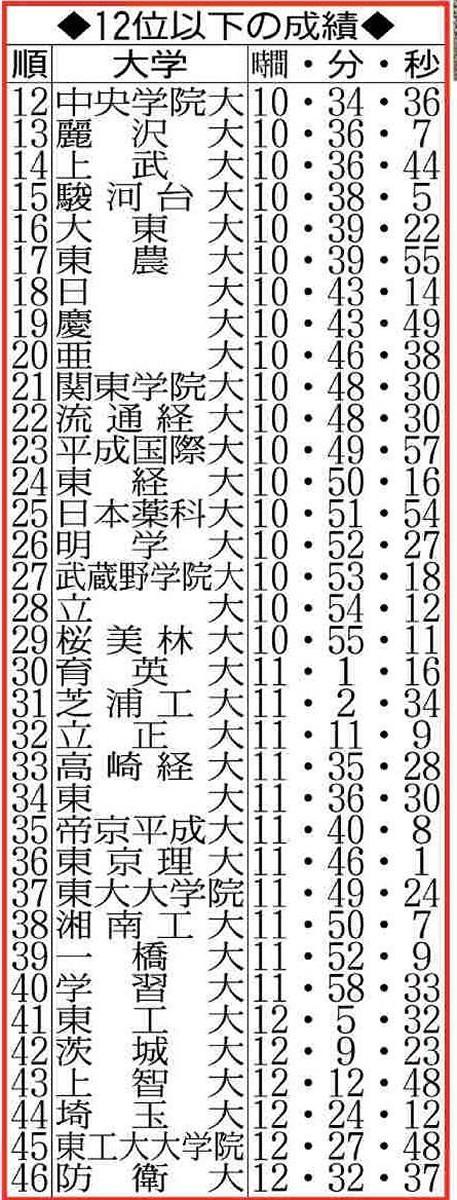 箱根予選会12以下の成績