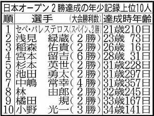 日本オープン2勝達成の年少記録上位10人