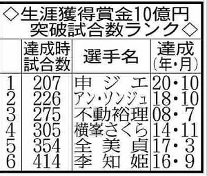 生涯獲得賞金10億円突破試合数ランク