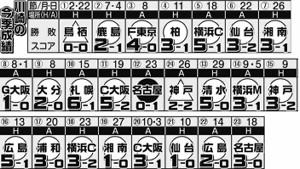 川崎の今季成績