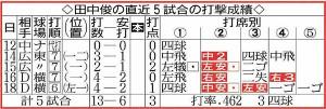 田中俊の直近5試合の打撃成績
