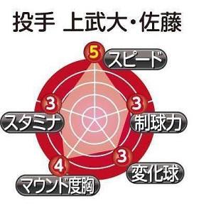 上武大・佐藤のチャート