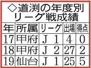 道渕の年度別リーグ戦成績