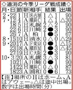 道渕の今季リーグ戦成績