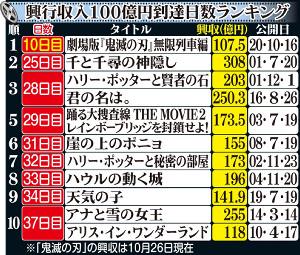 鬼 滅 の 刃 映画 興行 収入 映画『鬼滅の刃』興収384億円突破、400億円まで残り16億円
