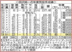 田沢純一の年度別投手成績