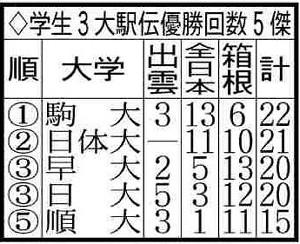学生3大駅伝優勝回数5傑
