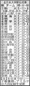 全日本大学駅伝成績