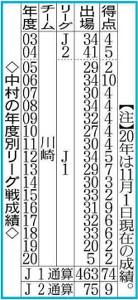 中村憲剛の年度別リーグ戦成績