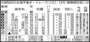 第52回日本選手権オートレース