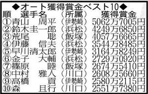 オート獲得賞金ベスト10