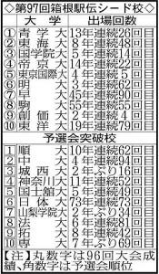 第97回箱根駅伝シード校と予選会突破校