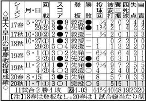 早大・早川の早慶戦投球成績