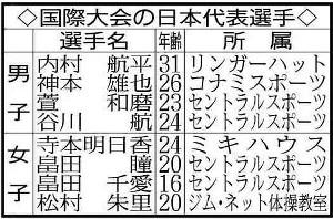 国際大会の日本代表選手