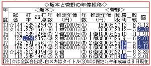 坂本と菅野の年俸推移